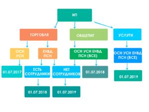 схема сроки перехода на онлайн-кассы для ИП
