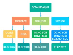 схема сроки перехода на онлайн-кассы для организаций