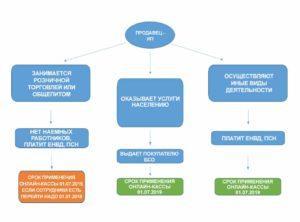 Схема ИП касса