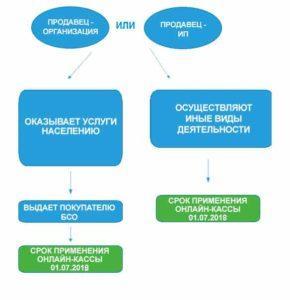 сроки перехода на онлайн-кассы для турагентства
