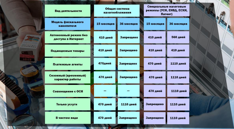 таблица использования фн