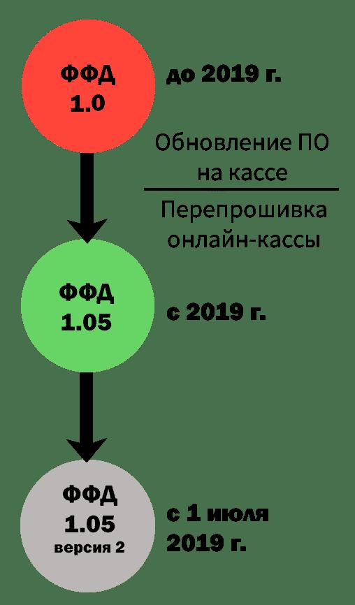Переход на ФФД 1.05