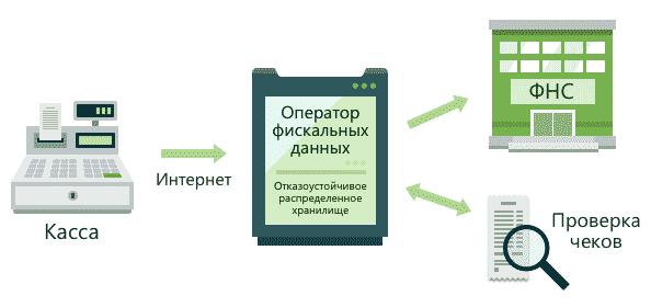 Схема работы онлайн-касс