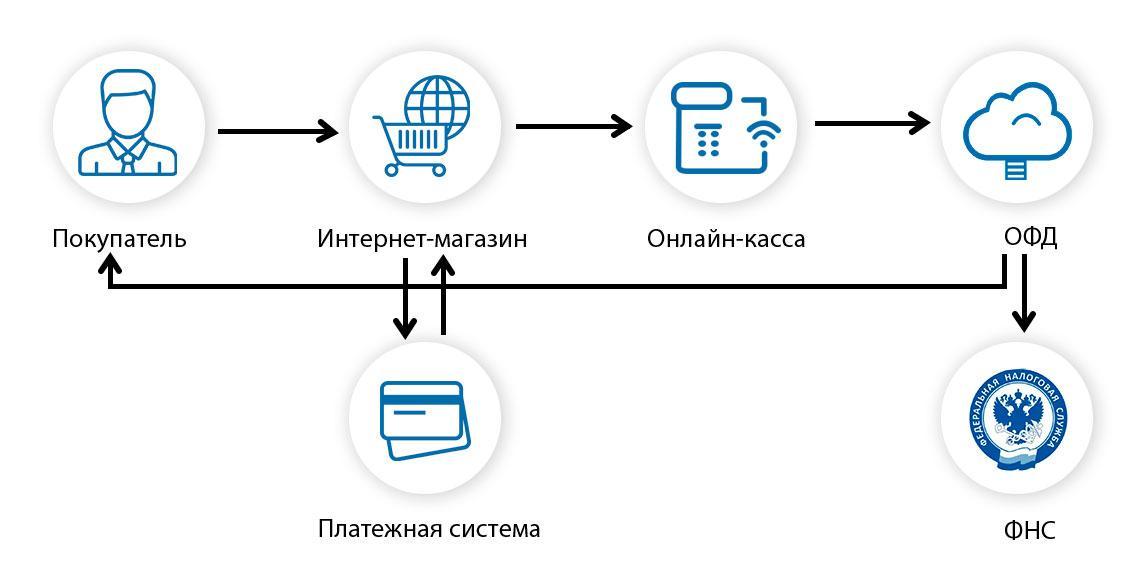 Схема работы кассы интернет магазина