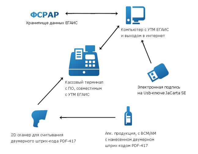 Как работает ЕГАИС