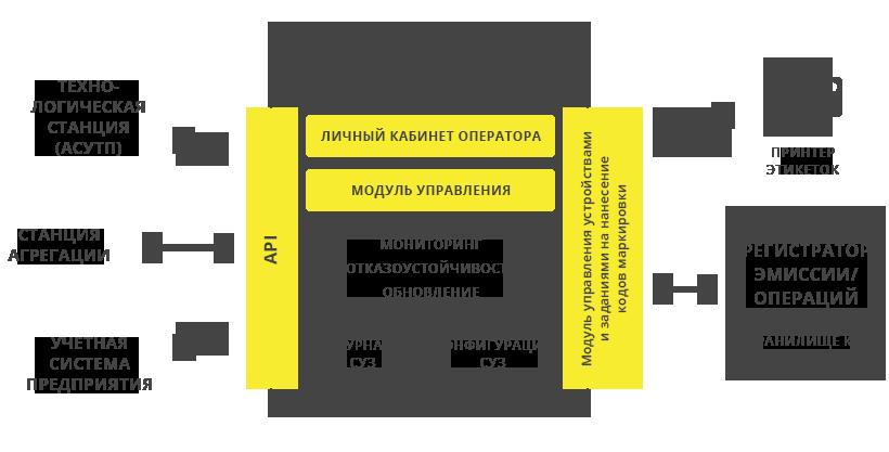 Схема регистратор эмиссии