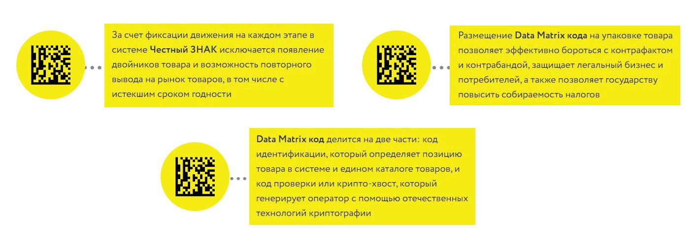 Код Data-Matrix