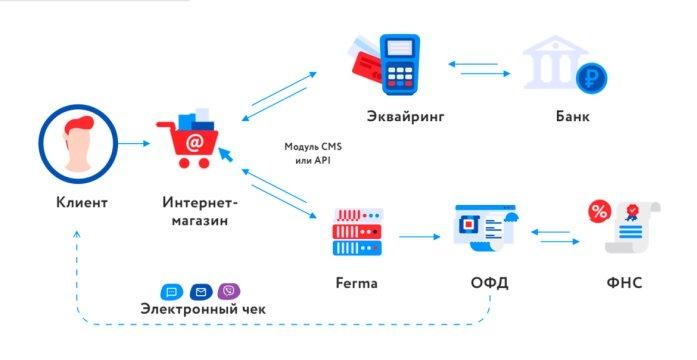 Онлайн-касса Ferma схема работы для интернет магазинов