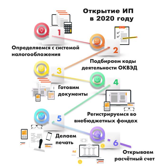 Схема открытие ИП в 2020 году