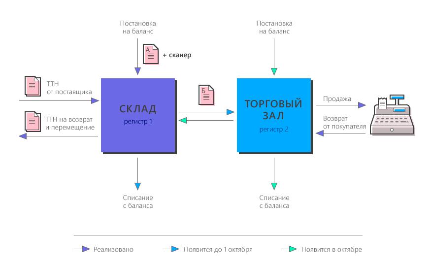 Схема работы с регистрами ЕГАИС