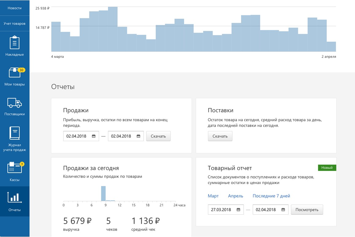 Контур Маркет отчетность и аналитика